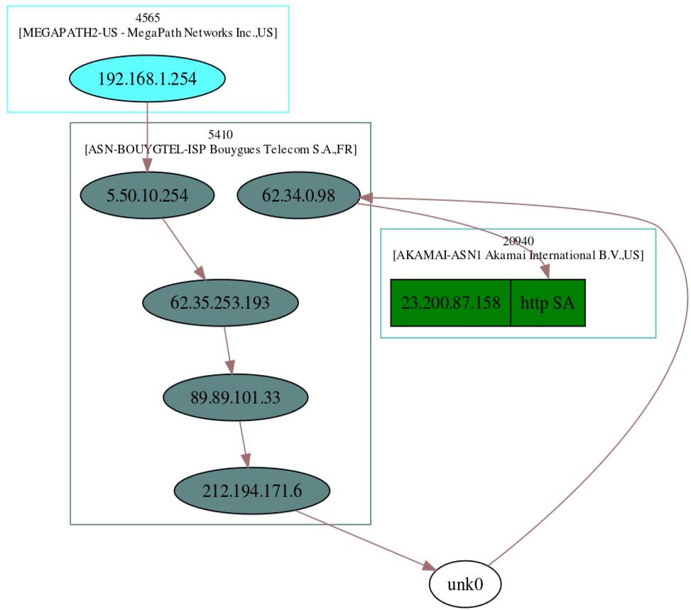 Tutorial Scapy, réaliser un graphe du chemin parcouru par traceroute